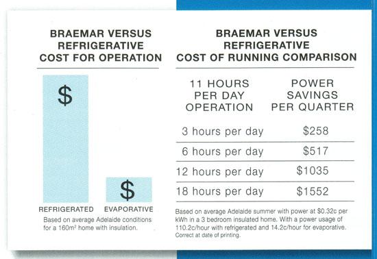 Braemar Lcb250 Paradigm Evaporative Air Conditioner 4