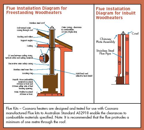 Coonara Compact Inbuilt Wood Heater