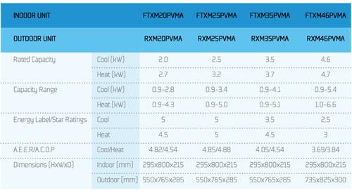 Daikin P-Series FTXM95P Split System - FREE DELIVERY*