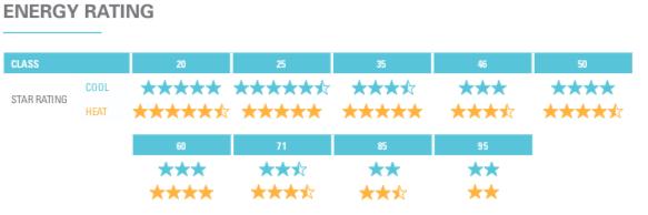 Daikin Alira energy rating